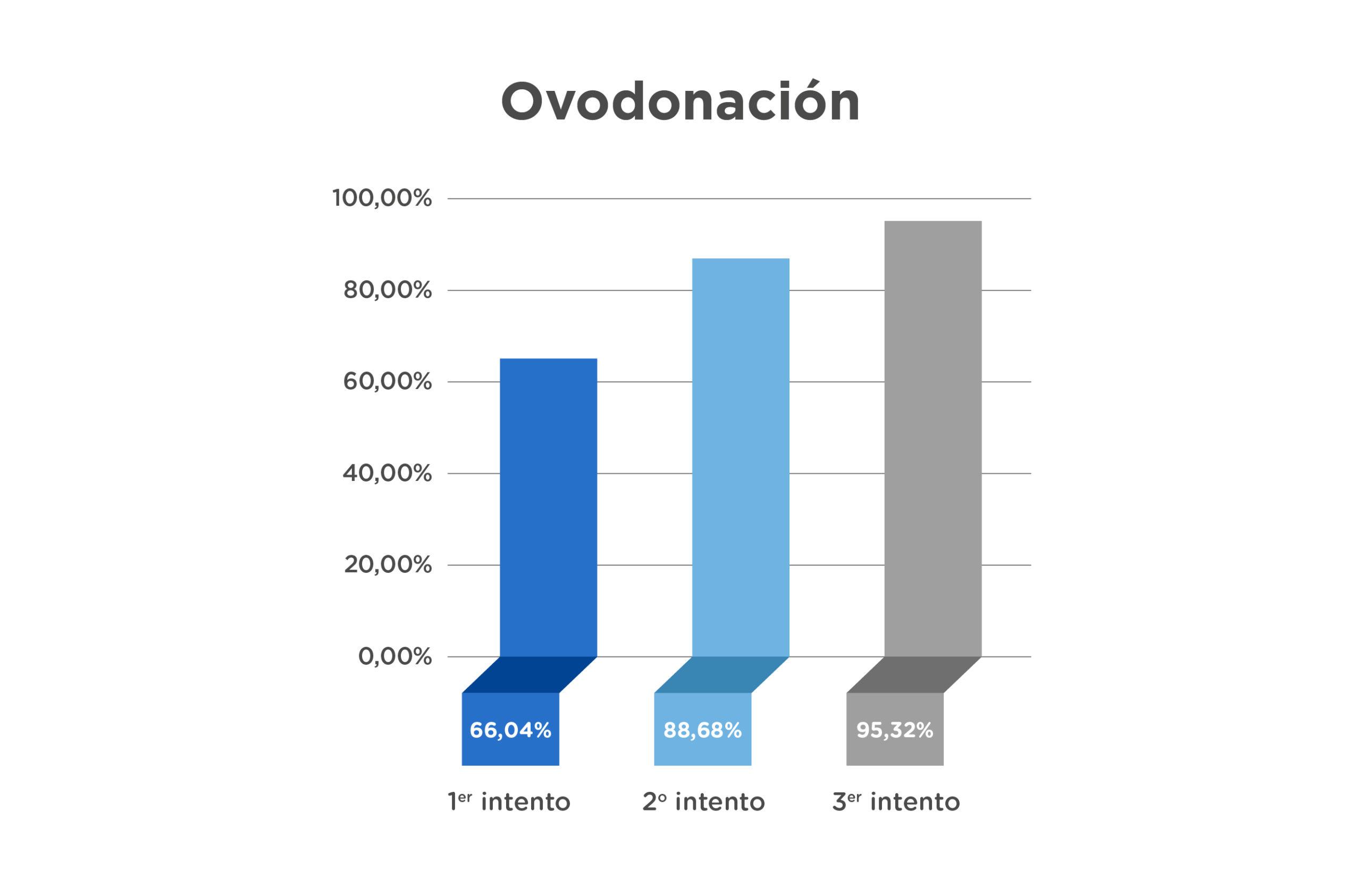 tasas ovodonacion IVI santiago