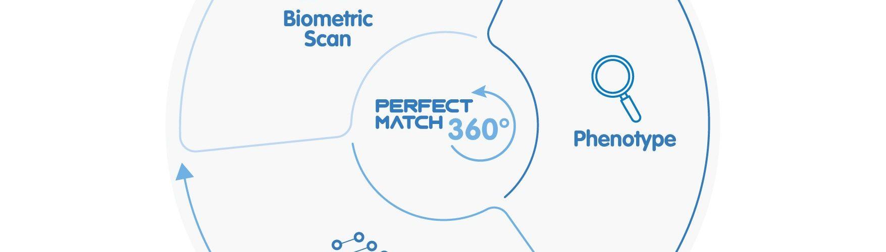 Perfect Match 360