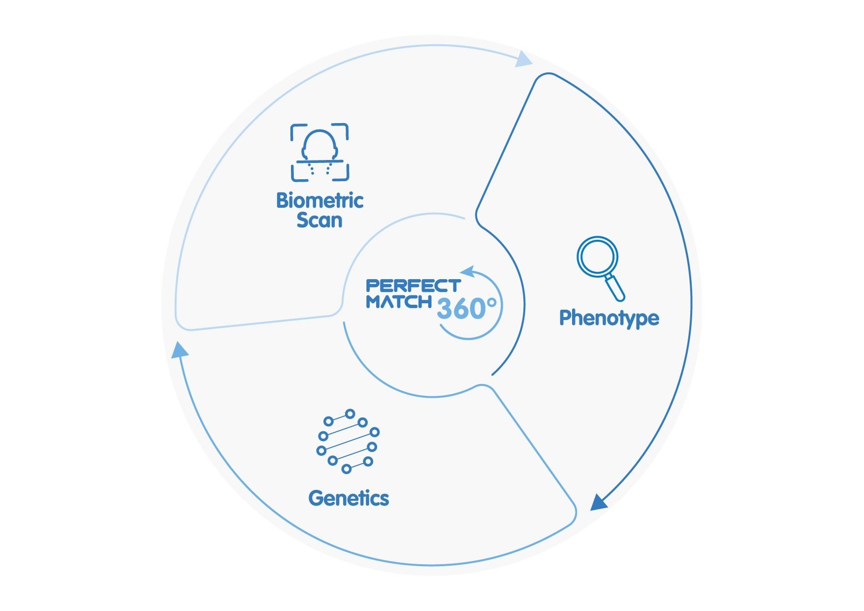 Conoce cómo funciona Perfect Match 360°, la última tecnología para lograr similitud entre donante y paciente
